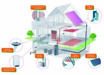 Zelená podpore tepelných čerpadiel